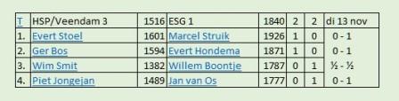 HSP-Veendam - ESG1