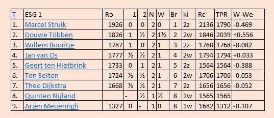 tabel esg1 2e ronde