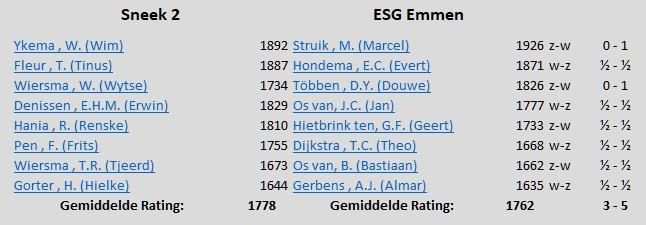 ESG1-Sneek uislag