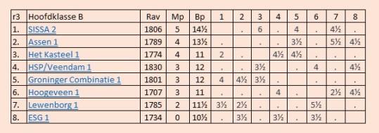 tabel esg1 3e ronde