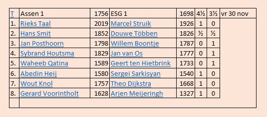 uitslag ESG1 3e ronde