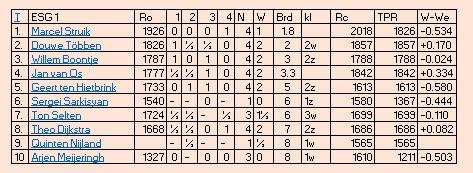 tabel esg1 4e ronde