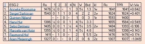 tabel esg2 4e ronde