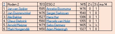 uitslag esg2 4e ronde