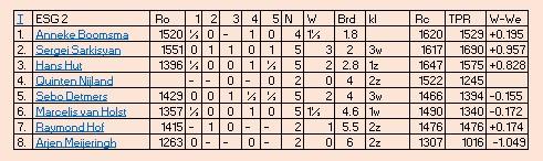tabel esg2 5e ronde