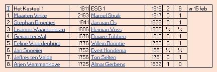 uitslag ESG1 5e ronde