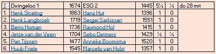 uitslag ESG2 6e ronde