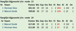 stand intern ronde 23-24 Herman-Marcel