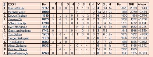tabel esg1 7e ronde