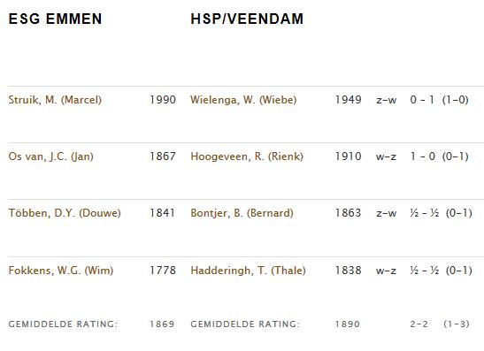 ESG- HSPVeendam beker KNSB
