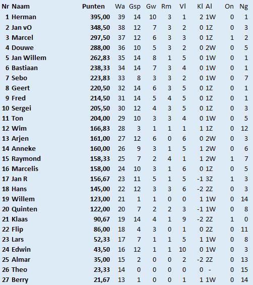 15e ronde ranglijst
