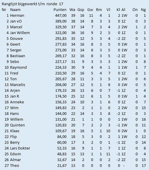 17e ronde ranglijst
