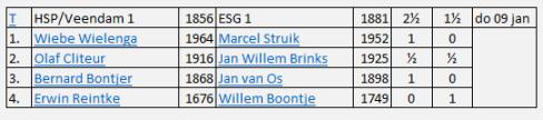 2e ronde esg1 Nosbobeker