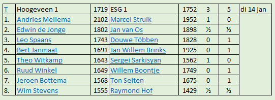 Nosbo ESG 1 tegen Hoogeveen