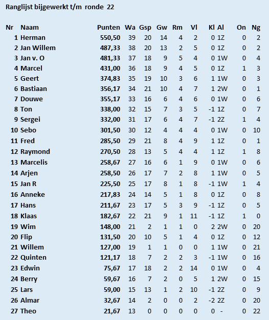 22e ronde ranglijst