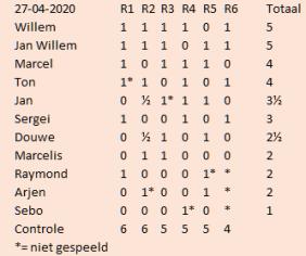 rapid 27-4-20 eindstand