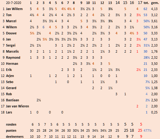 17 tussenstand 20-7-20