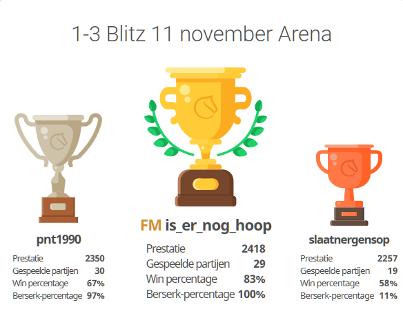 Battle of Drenthe3 Blitz 11-11 top 3