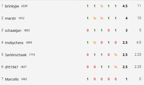 ronde 6 eindstand 24-11
