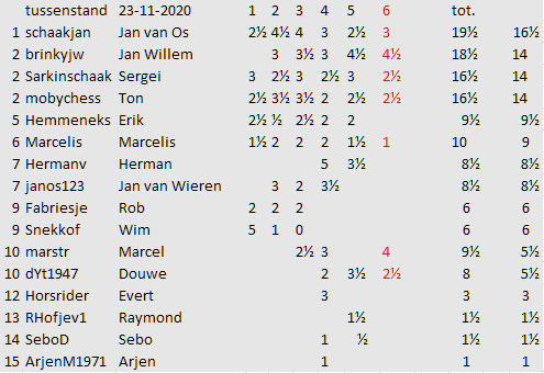 ronde 6 tussenstand
