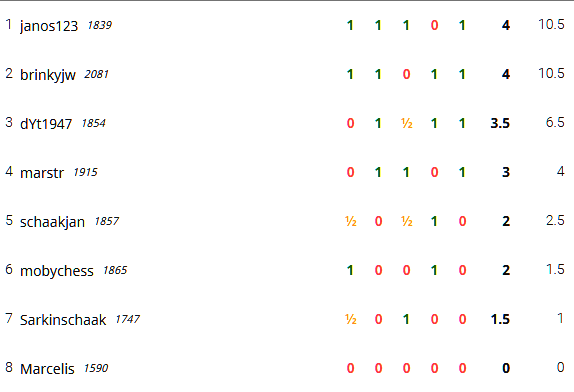 ronde 7 eindstand 7-12