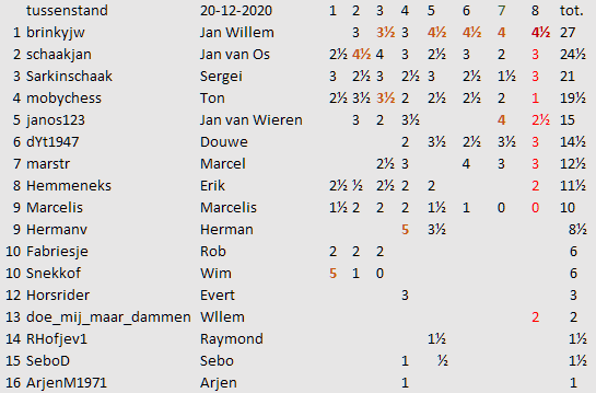 ronde 8 tussenstand