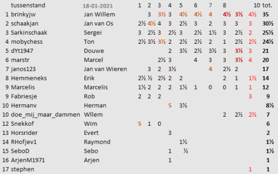 ronde 10 tussenstand