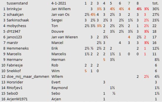 ronde 9 tussenstand