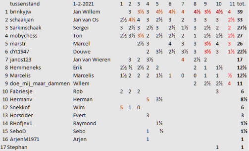 ronde 11 tussenstand