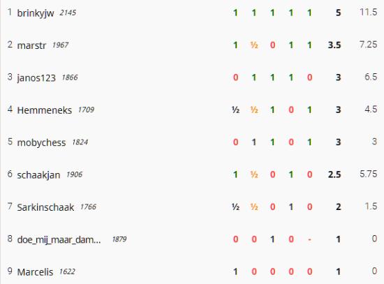ronde 12 15 feb Rapid eindstand