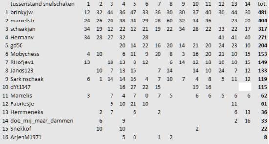 14e ronde Blitz 8-3 tussenranglijst