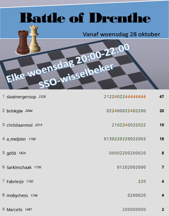 6e cyclus r1 eindstand battle