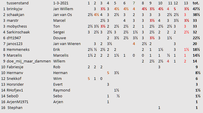 ronde 13 tussenstand