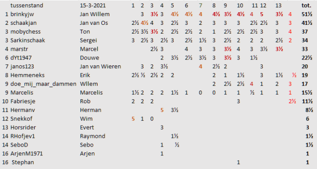 ronde 14 tussenstand
