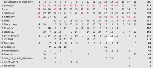 18e ronde Blitz 8-3 eindstanda