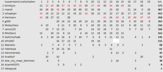 19e ronde 24-05-2021 tussenstand