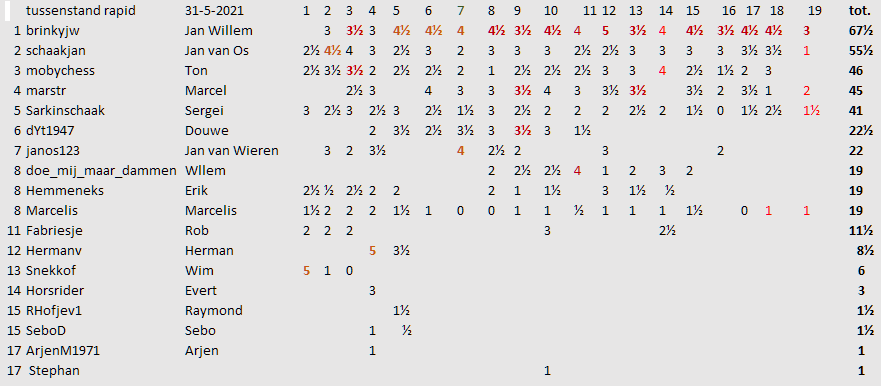 ronde 19 tussenstand